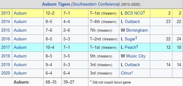 Gus Malzahn's coaching record at Auburn