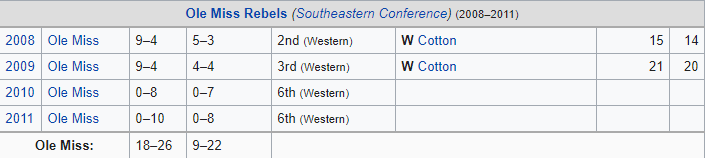 Houston Nutt record at Ole Miss