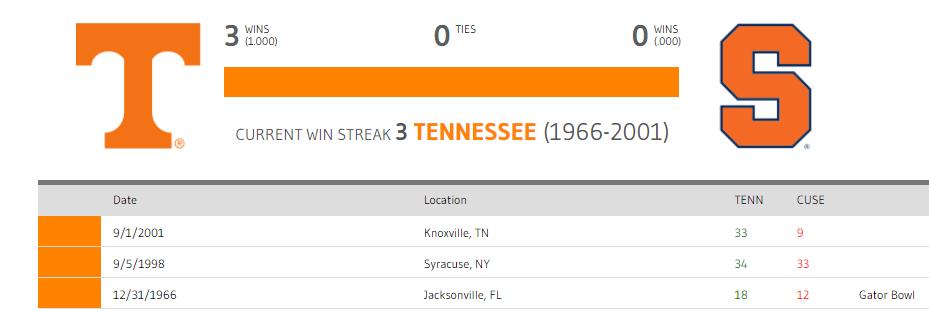 Tennessee vs. Syracuse